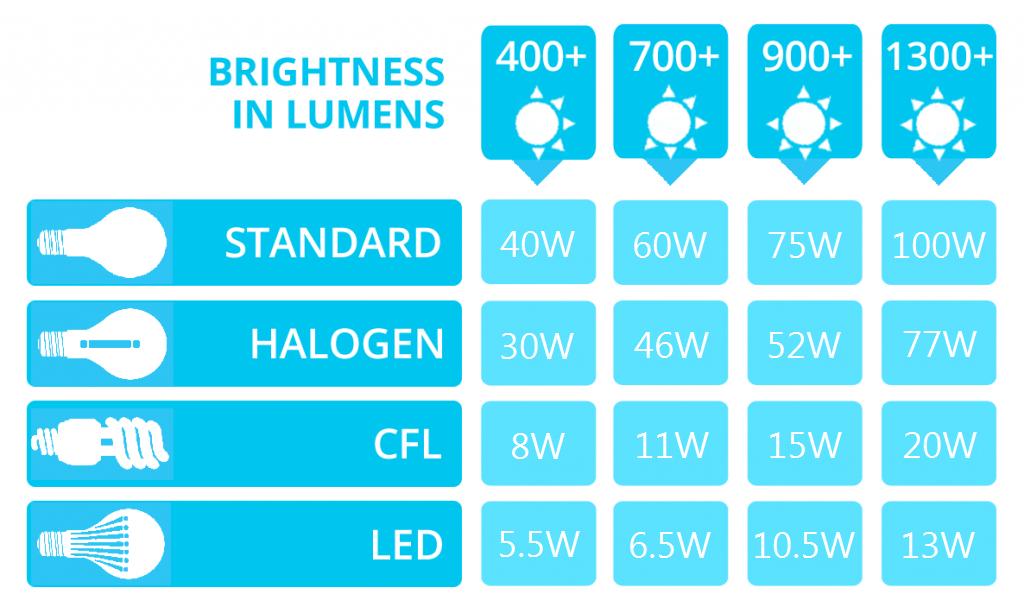 Led Lumens To Watts Conversion Chart Penta Lighting Pte Ltd